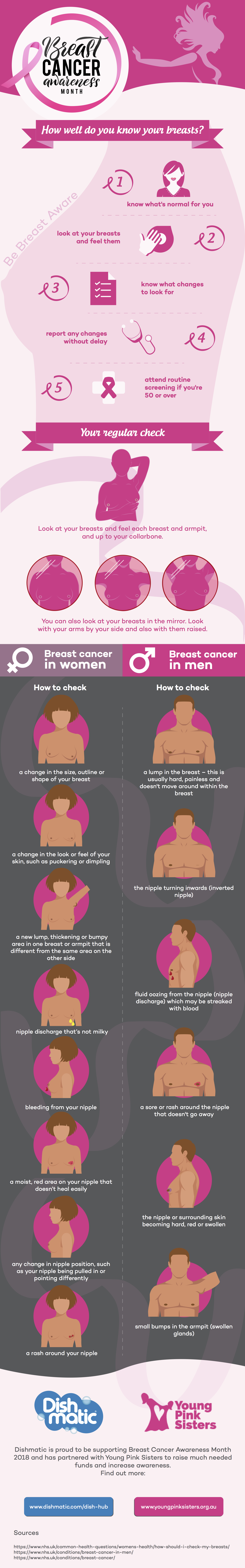 How to be breast aware infographic: Young Pink Sisters
